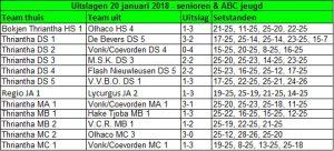 Volleybalvereniging Thriantha overzicht uitslagen 2018-01-20